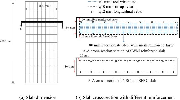 Slab wire mesh sizes wire center a study of concrete slabs with steel wire mesh reinforcement under rh sciencedirect com 6x6xw21xw21 wire mesh sheet sizes wire mesh gauge chart greentooth Image collections
