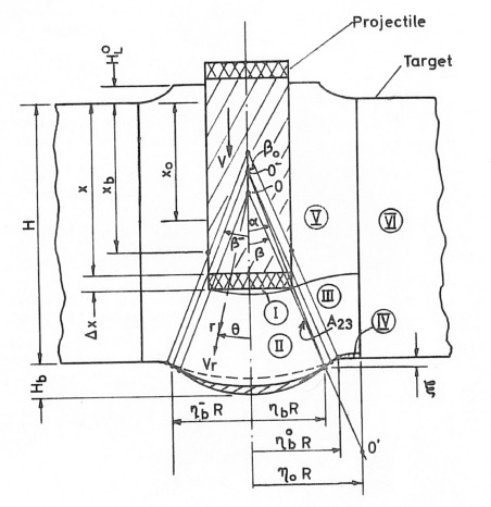 Commit penetration mechanics equation