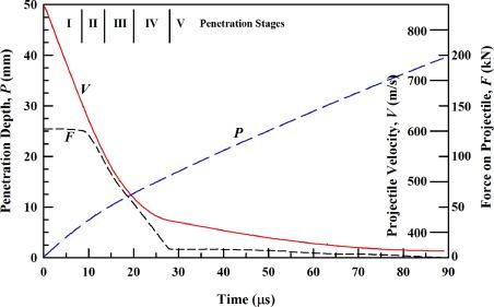 Think, penetration mechanics equation