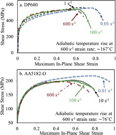 Investigation into the shear stress, localization and