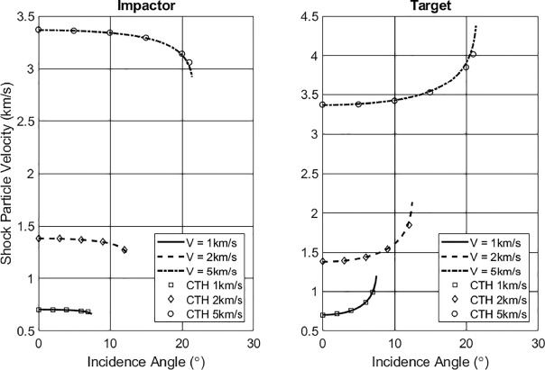 An analysis of shock conditions arising from an oblique impact