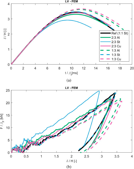 Experimental verification of similarity laws for impacted structures