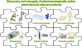 Discovery and resupply of pharmacologically active plant