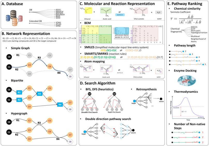 Systems biology based metabolic engineering for non-natural