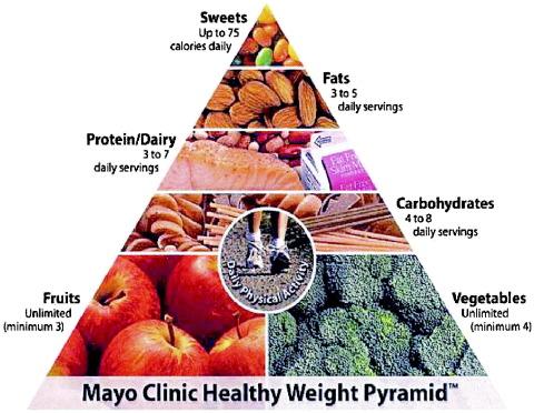 nursing fat restriced diets