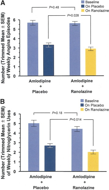 Antianginal Efficacy of Ranolazine When Added to Treatment
