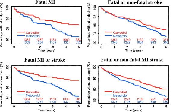 Carvedilol stroke protection
