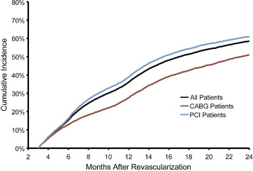 Patterns Of Cardiac Stress Testing After Revascularization In