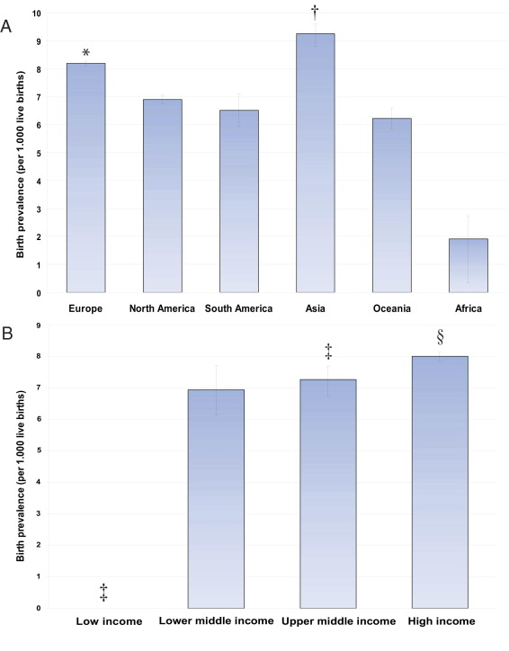 Birth Prevalence of Congenital Heart Disease Worldwide: A Systematic Review  and Meta-Analysis - ScienceDirect