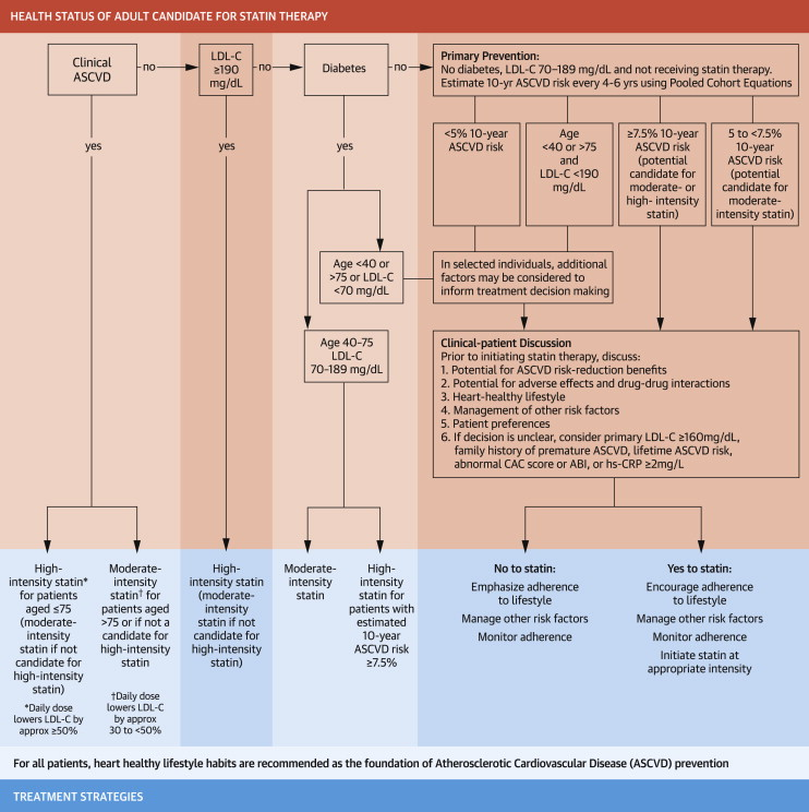 2013 ACC/AHA Guideline Recommends Fixed-Dose Strategies