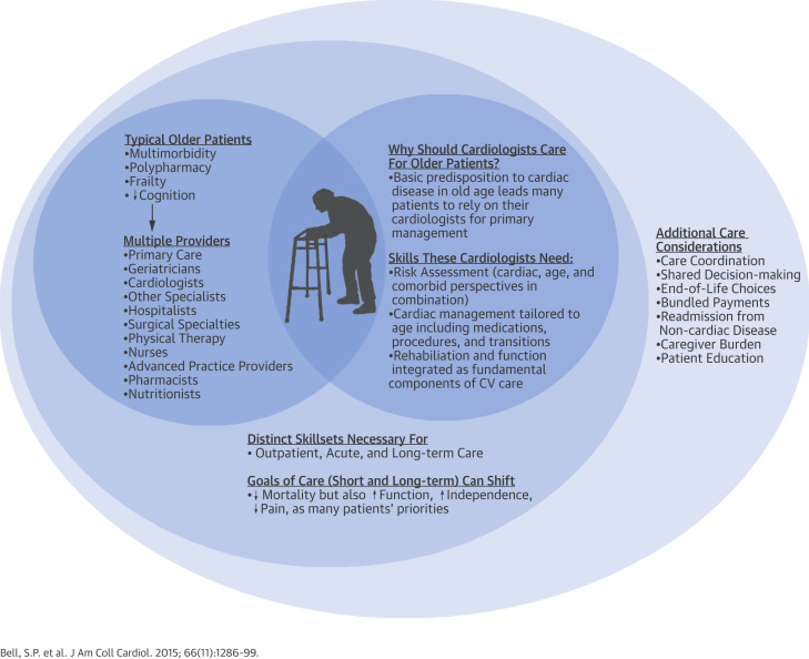 What to Expect From the Evolving Field of Geriatric Cardiology