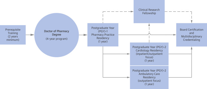 The Role of the Clinical Pharmacist in the Care of Patients With ...