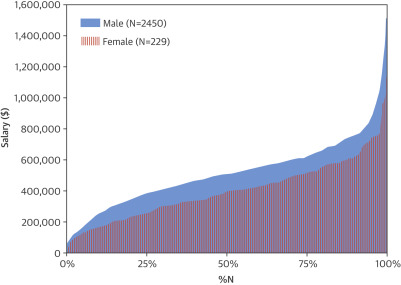 Work Activities and Compensation of Male and Female