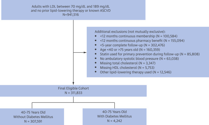 Accuracy of the Atherosclerotic Cardiovascular Risk Equation