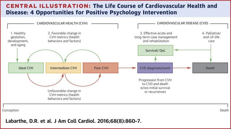 coronary heart disease definition psychology