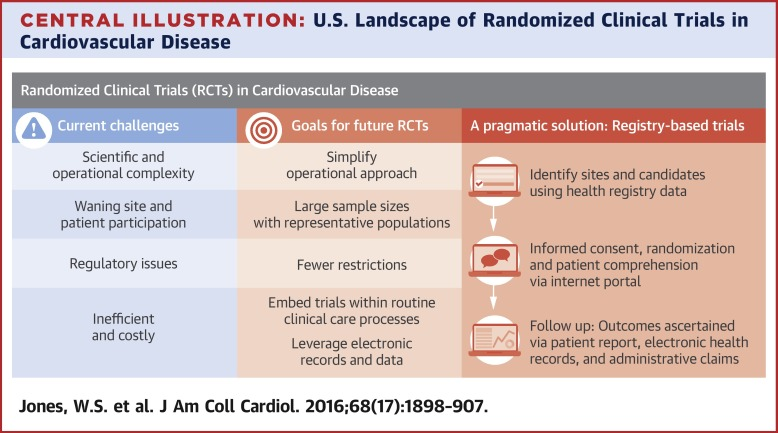 The Changing Landscape of Randomized Clinical Trials in