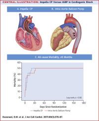 Percutaneous Mechanical Circulatory Support Versus Intra-Aortic ...