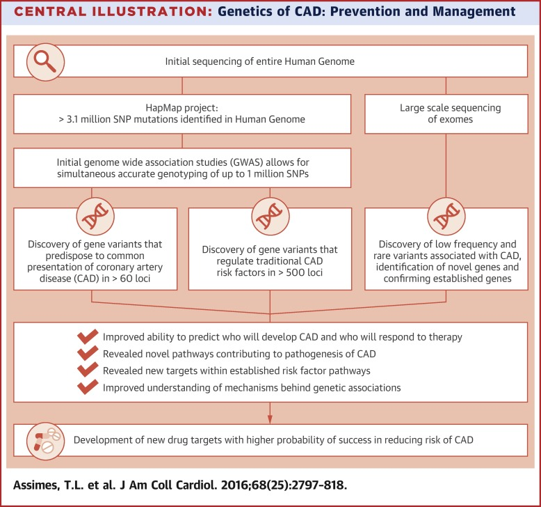New Genetic Risk Factor For Developing >> Genetics Implications For Prevention And Management Of Coronary