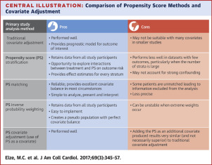 Comparison of Propensity Score Methods and Covariate