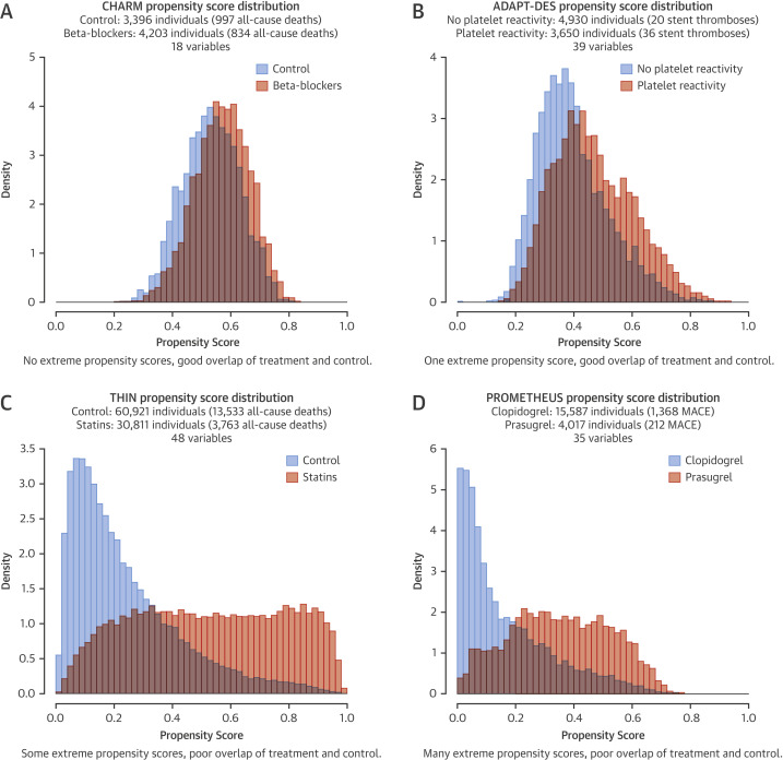 Comparison of Propensity Score Methods and Covariate Adjustment