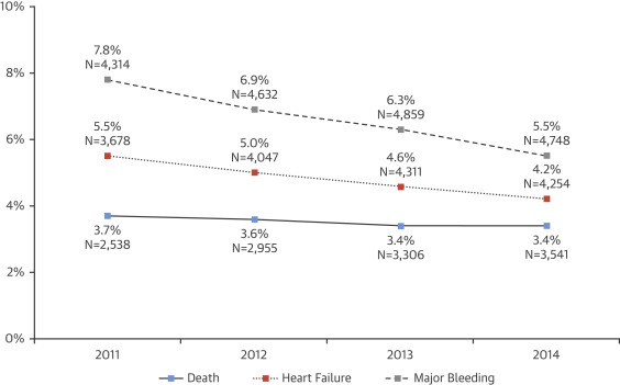 Trends in U S  Cardiovascular Care: 2016 Report From 4 ACC