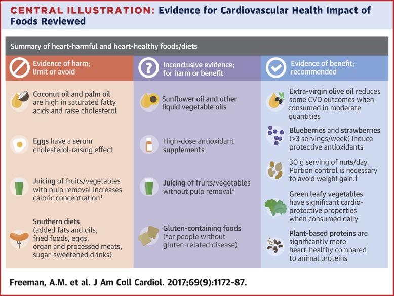 Trending Cardiovascular Nutrition Controversies Sciencedirect