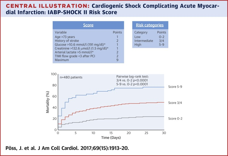 Risk Stratification For Patients In Cardiogenic Shock After Acute