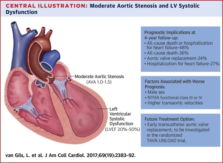 Prognostic Implications Of Moderate Aortic Stenosis In Patients With