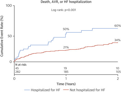 1 s2.0 S073510971736134X gr4 prognostic implications of moderate aortic stenosis in patients with