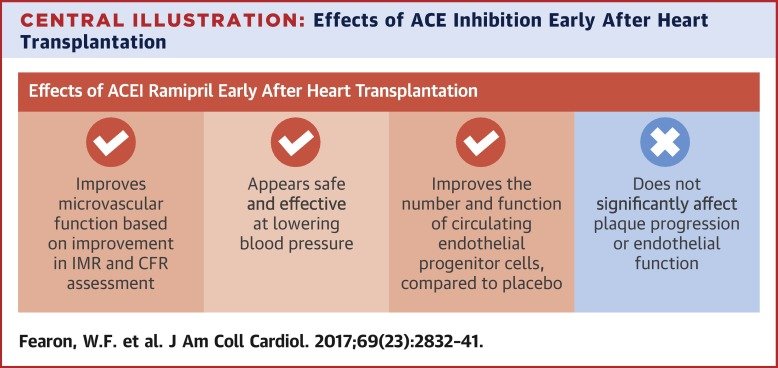 Position paper adult heart transplant understand this