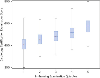 Performance on the Cardiovascular In-Training Examination in