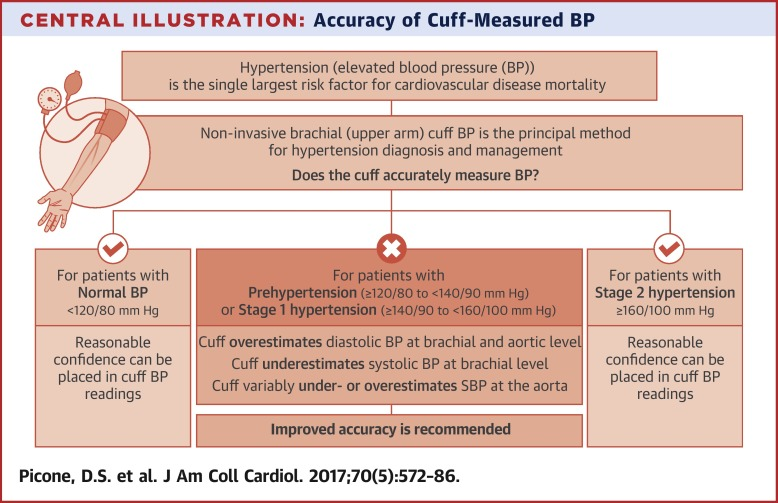 american heart association blood pressure cuff size guidelines