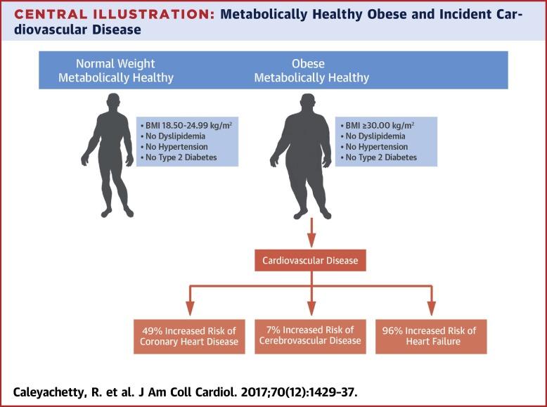 Metabolically Healthy Obese and Incident Cardiovascular