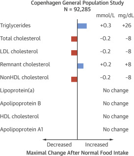 A Test In Context Lipid Profile Fasting Versus Nonfasting