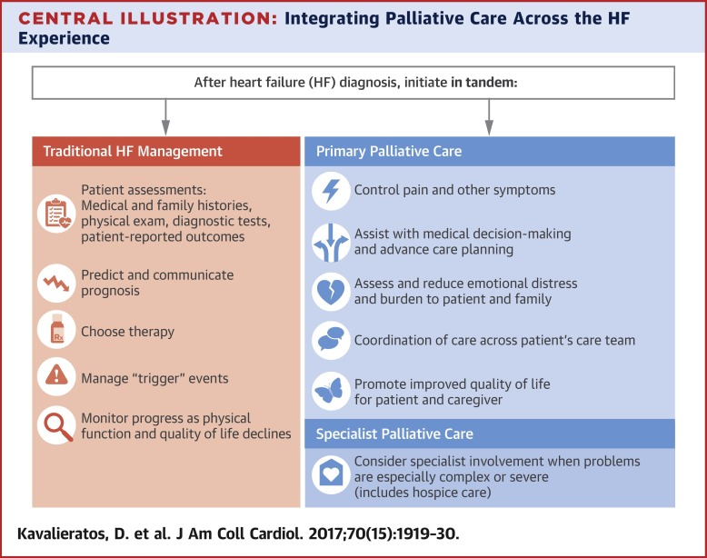 Palliative Care in Heart Failure: Rationale, Evidence, and