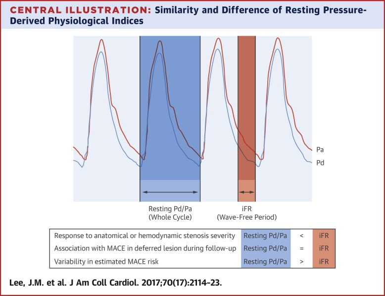 Similarity and Difference of Resting Distal to Aortic