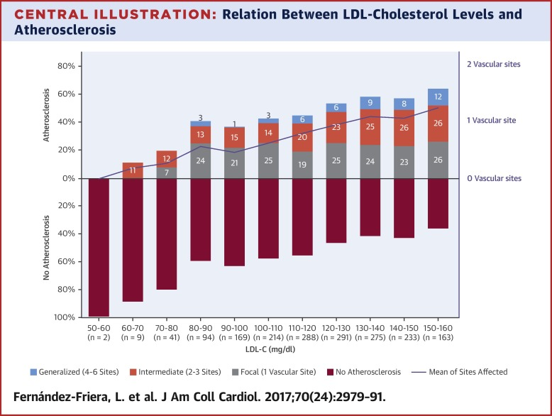 Average Cholesterol Level >> Normal Ldl Cholesterol Levels Are Associated With Subclinical