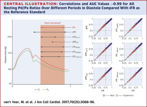 Comparison of Different Diastolic Resting Indexes to iFR