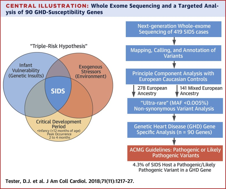 Newborn Dna Sequencing Finds Actionable >> Cardiac Genetic Predisposition In Sudden Infant Death