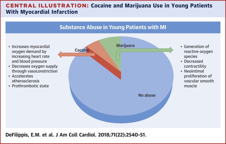 Cocaine and Marijuana Use Among Young Adults With Myocardial