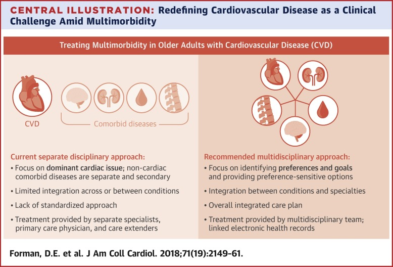 Multimorbidity in Older Adults With Cardiovascular Disease