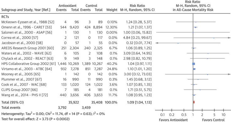 Forest Plot of Antioxidants Supplementation and All-Cause Mortality Risk in RCTs ...