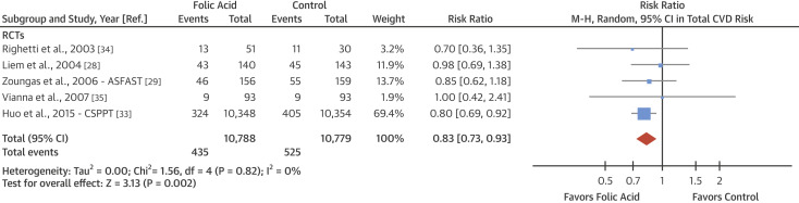 Forest Plot of Folic Acid Supplementation and CVD RiskThe diamond represents the ...