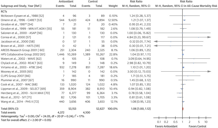 Forest Plot of Antioxidants Supplementation and All-Cause Mortality Risk in ...