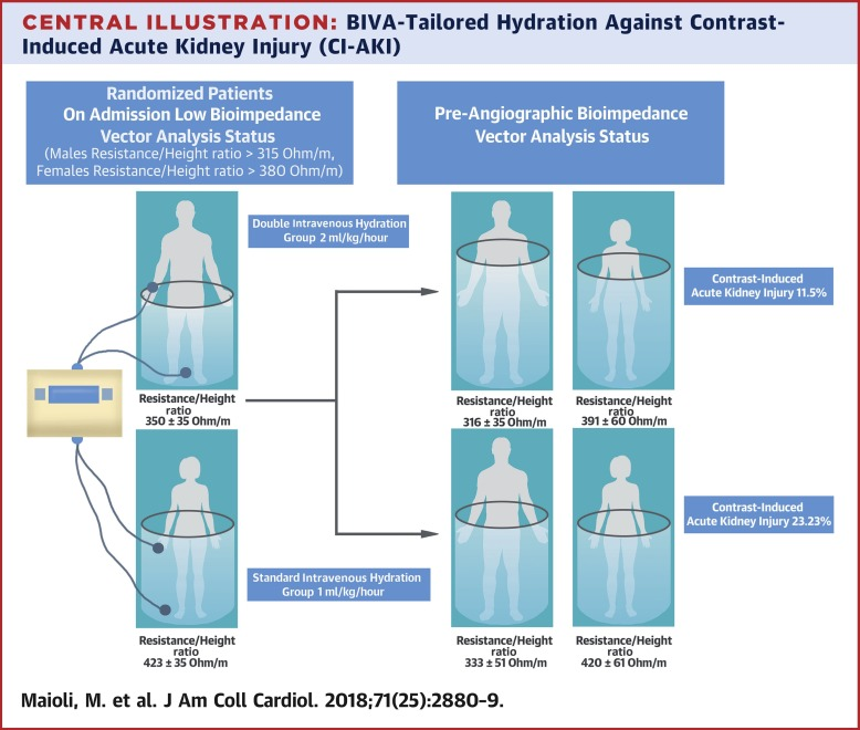 Bioimpedance-Guided Hydration for the Prevention of Contrast-Induced