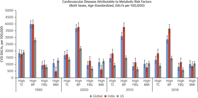 Cardiovascular Diseases in India Compared With the United