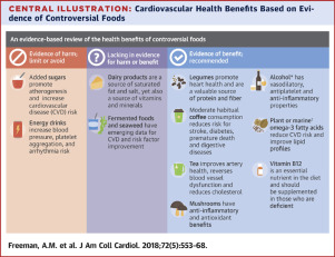 A Clinician's Guide for Trending Cardiovascular Nutrition