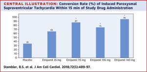 Etripamil Nasal Spray for Rapid Conversion of