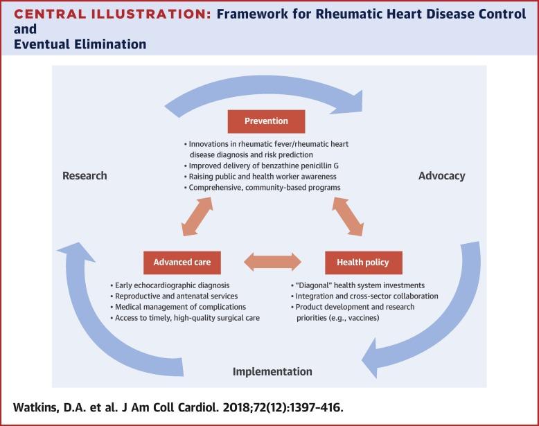Rheumatic Heart Disease Worldwide: JACC Scientific Expert