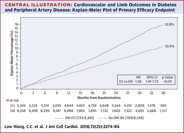 Cardiovascular and Limb Outcomes in Patients With Diabetes and